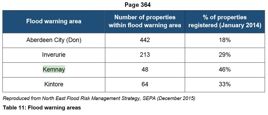 Floodinng LFRMP